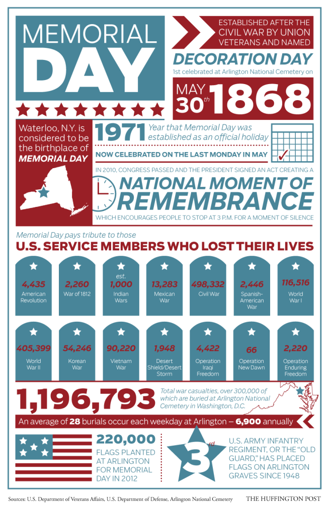 Memorial-Day-Facts-War-Casualties-American-Flag-Pennybrook-Lane